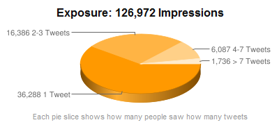 Total impressions for 50 #trulondon tweets