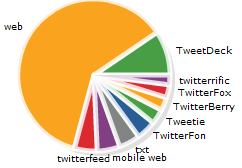 Where do tweets come from?