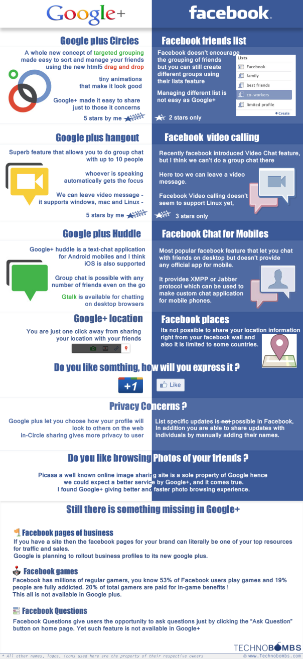Facebook versus Google+