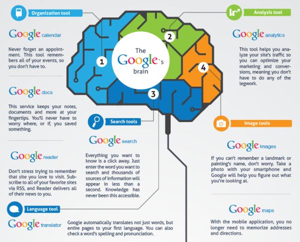 How Google thinks